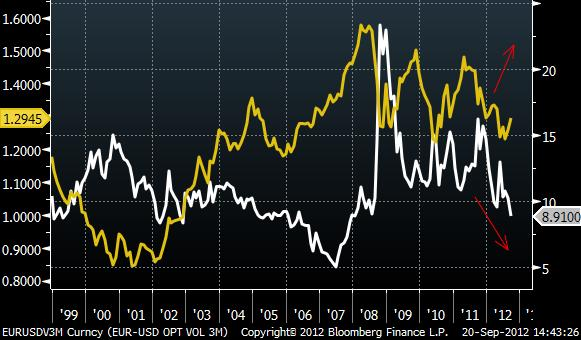 Forex options implied volatility